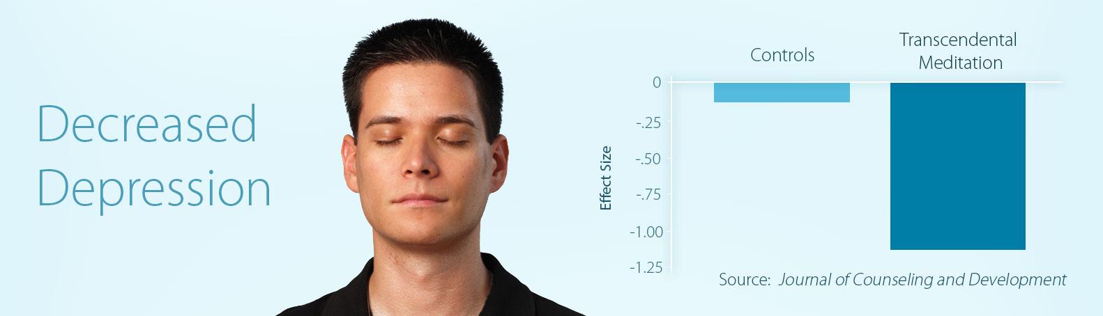 TM and Depression Study Chart